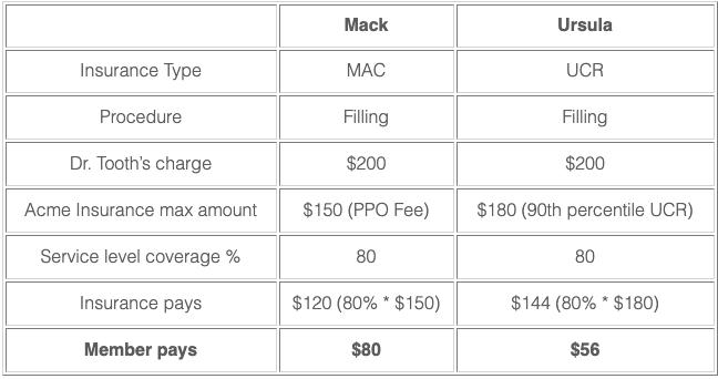 MAC vs. UCR