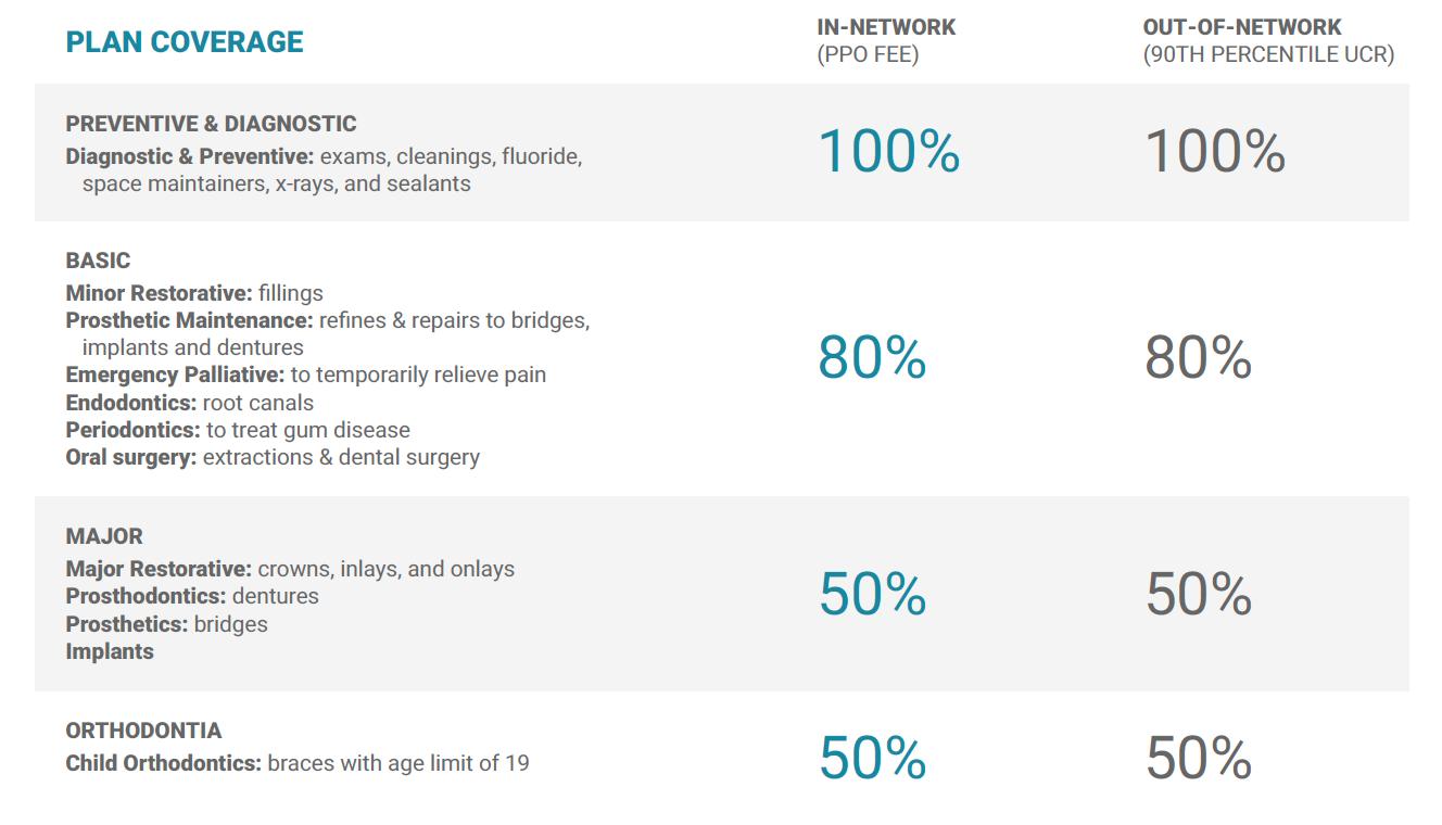Benefits Summary - Plan Coverage